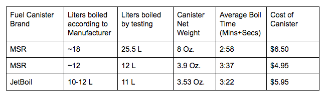 Fuel Canister Testing