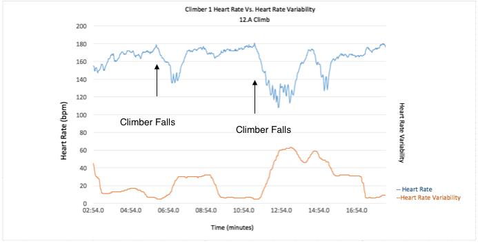 Climber 1 HRV vs HR 12.a