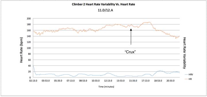 Climber 2 HRV vs HR 11.d:12.a
