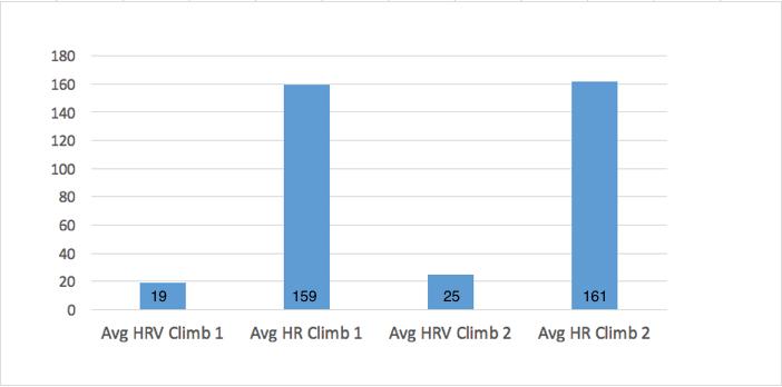Comparison HRV:HR