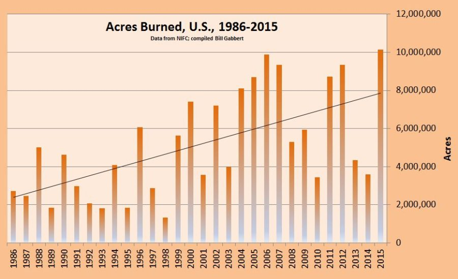acresburned_us_1986-2015-900x549