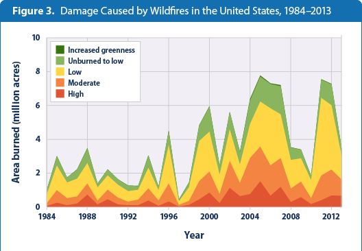 wildfires-figure3-2015