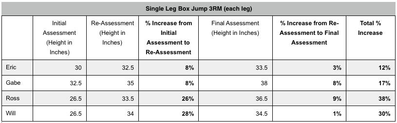 Effectiveness of the Single Leg Box Jump as a Power Exercise