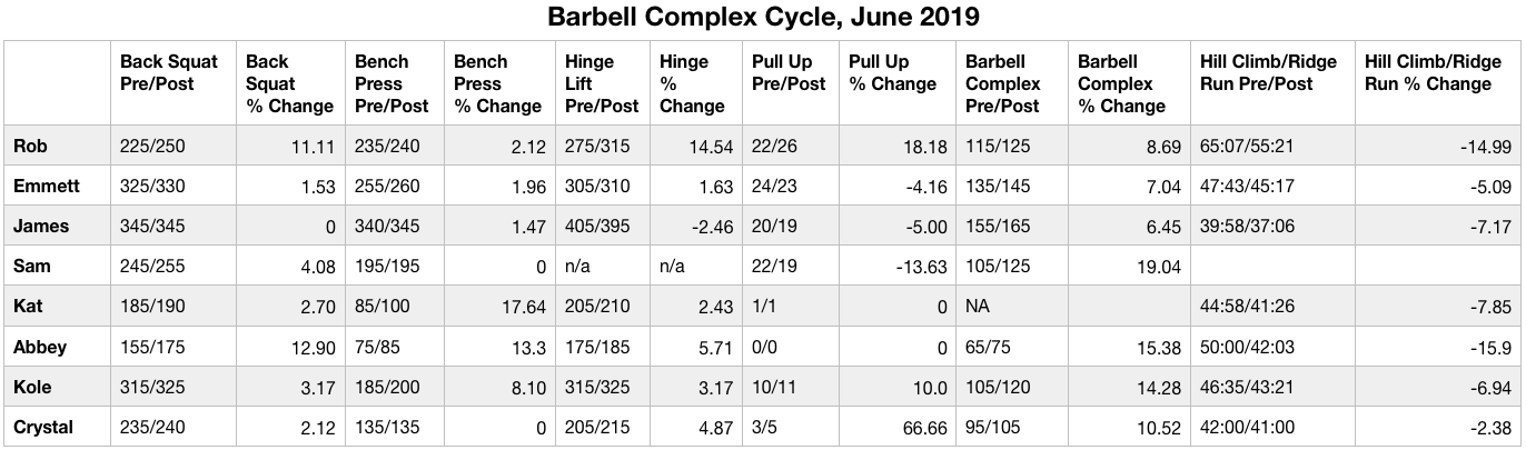 Mini Study: 4 Weeks of the Barbell Complex Leads to Overall
